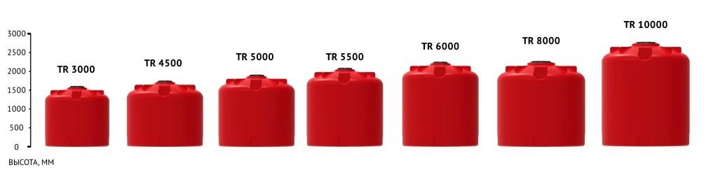 Линейка емкостей для КАС TR 4500 литров