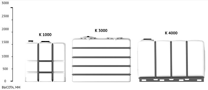 Емкость K 1000 литров в обрешетке пластиковая