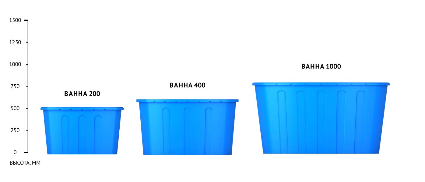 Линейка моделей пластиковых ванн