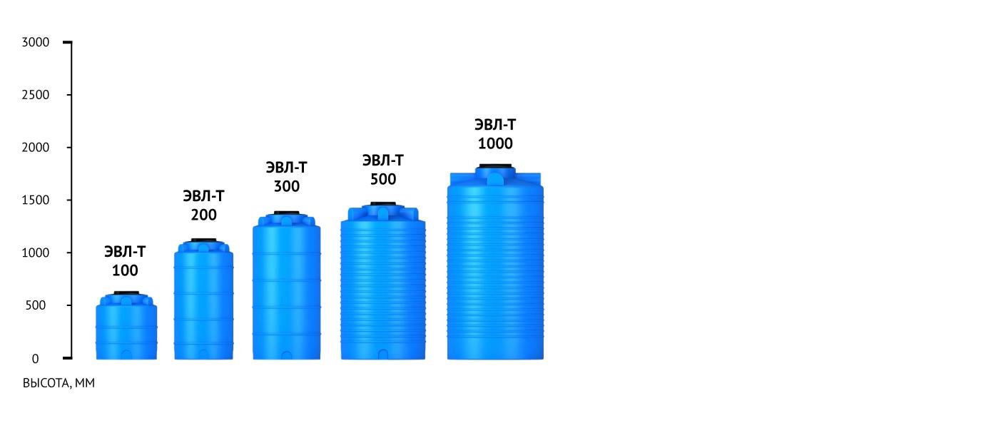 Модельный ряд баков ЭВЛ-Т 100 литров