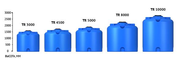 Линейка емкостей TR 5000 л. пластиковые
