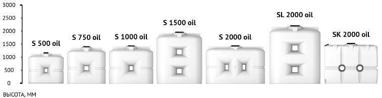 Линейка баков для топлива S oil